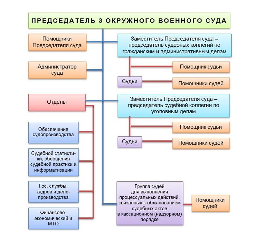 Структура 3 окружного военного суда Московской области