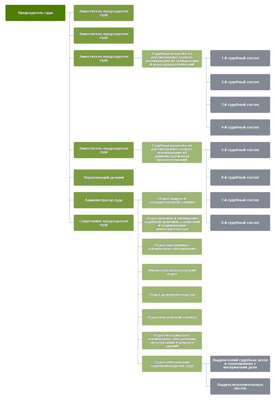 Структура Арбитажного суда Московской области