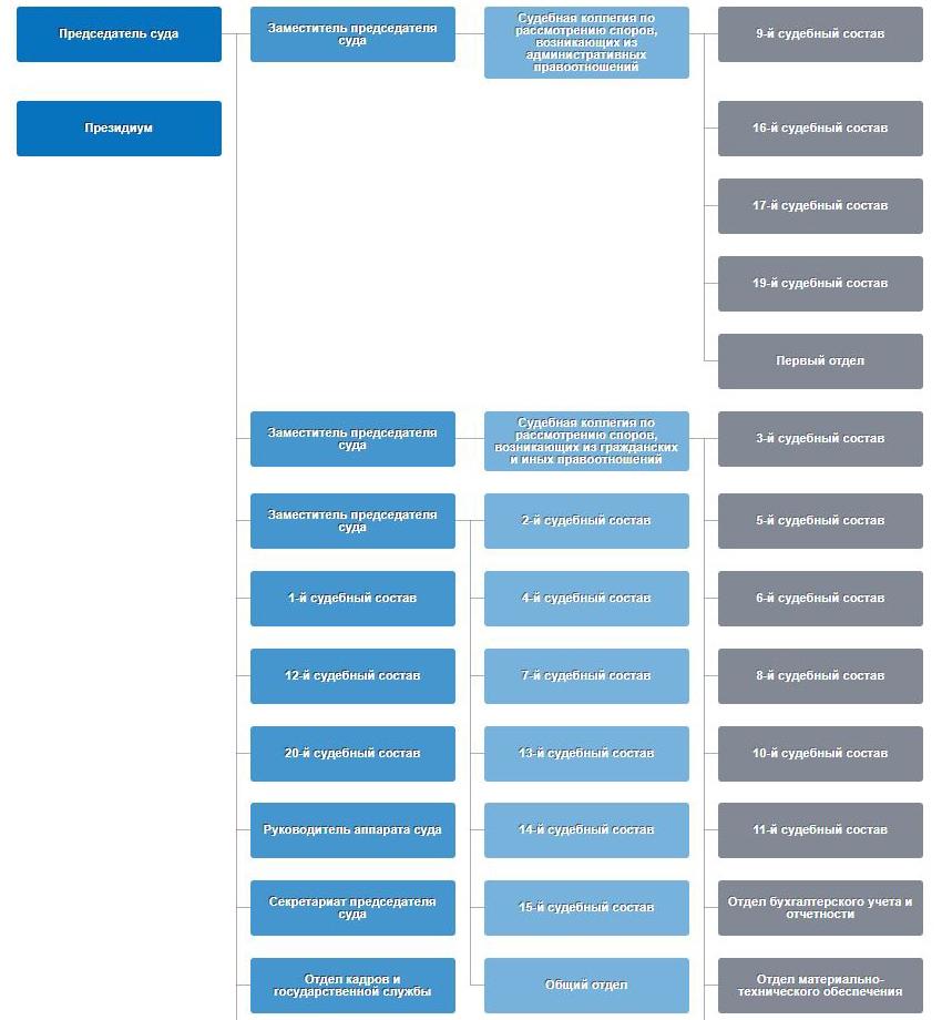 Структура Арбитражного суда Москвы