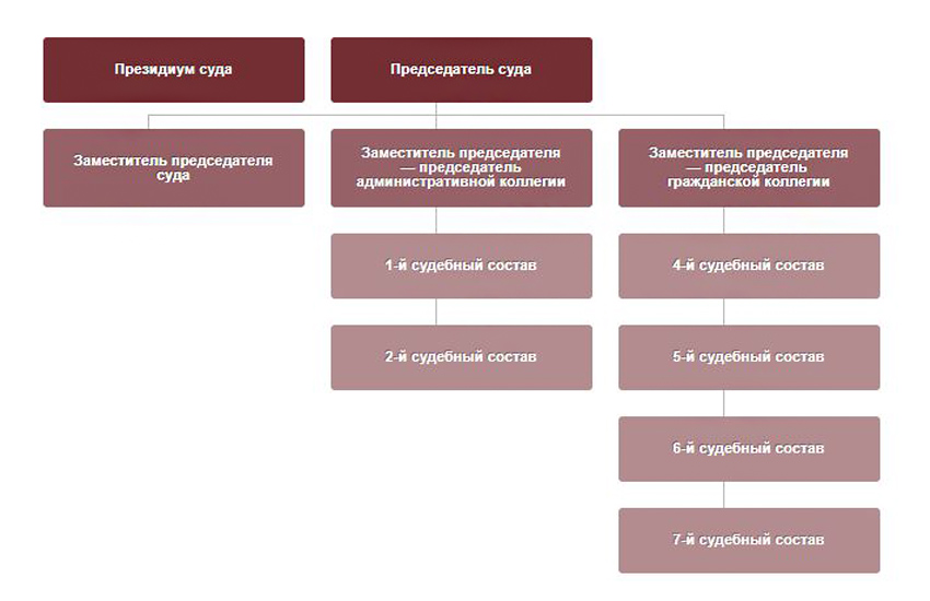 Структура Арбитражного суда Московского округа