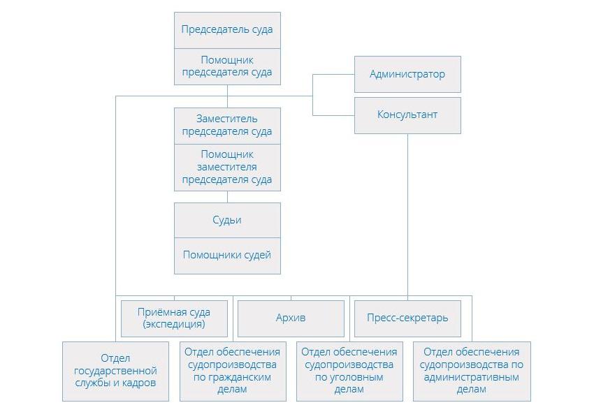 Структура Черемушкинского районного суда города Москвы
