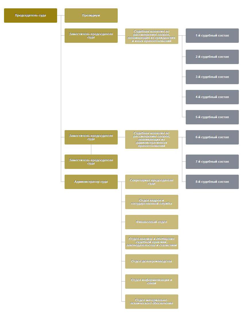 Структура Девятого арбитражного апелляционного суда Москвы