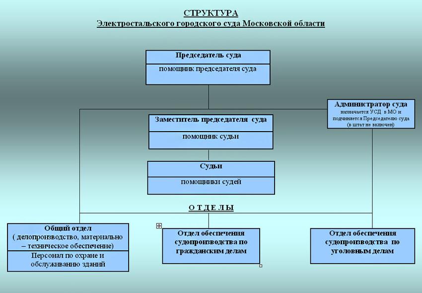 Структура Электростальского городского суда Московской области