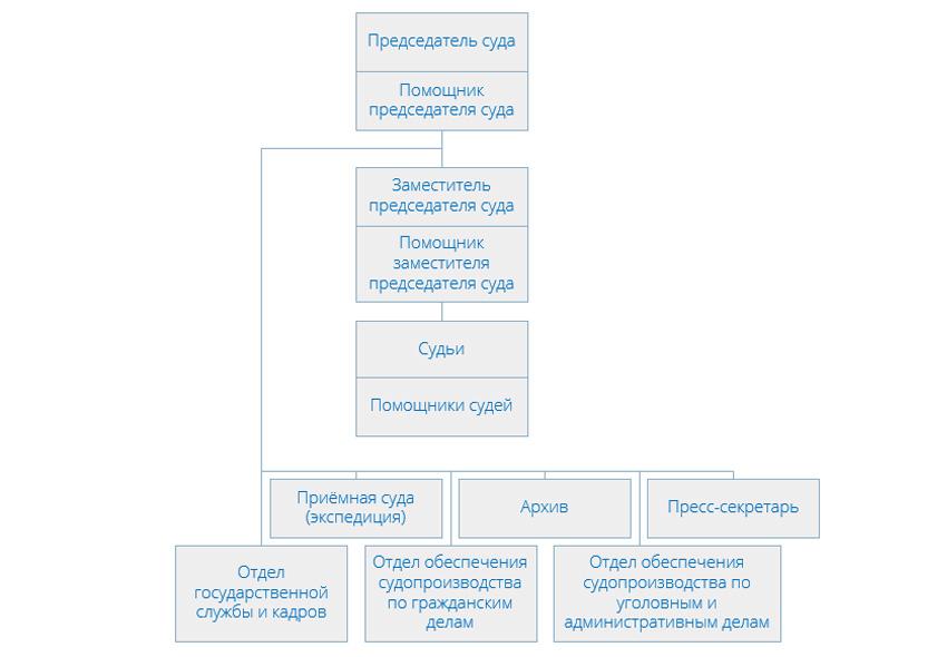 Структура Головинского районного суда города Москвы