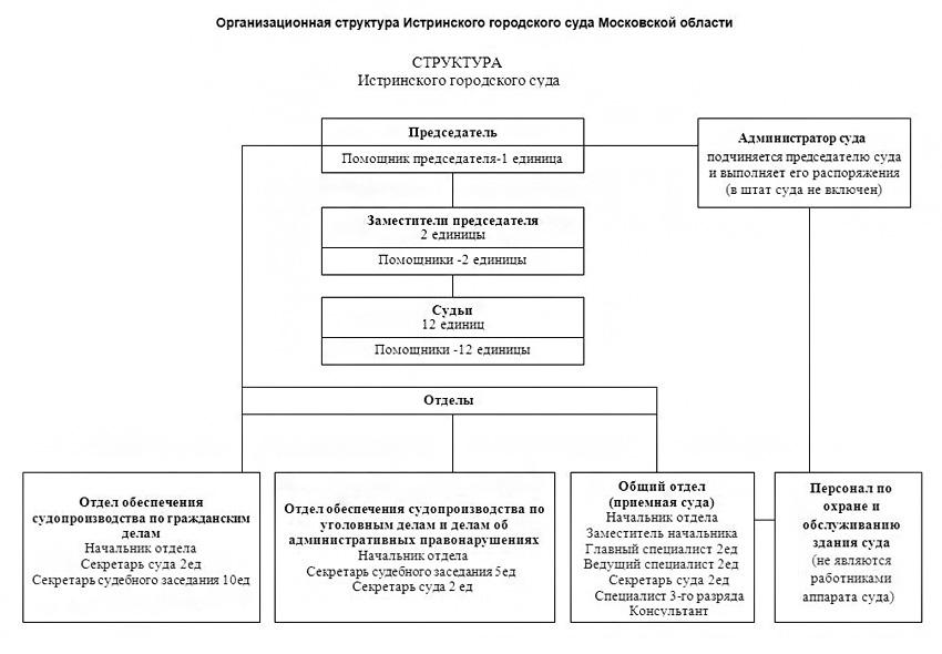 Структура Истринского городского суда Московской области