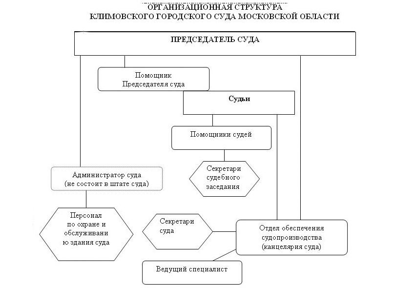 Структура Климовского городского суда Московской области