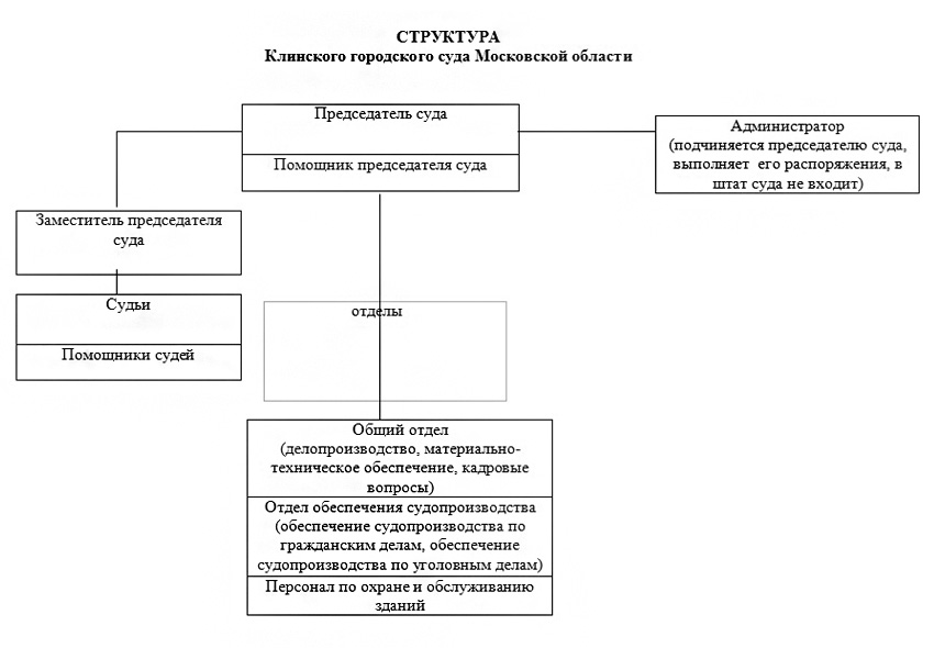 Структура Клинский городского суда Московской области