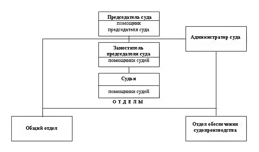 Структура Королёвского городского суда Московской области