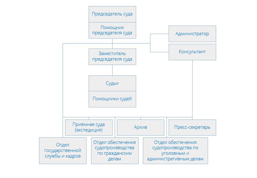 Структура Лефортовского районного суда города Москвы