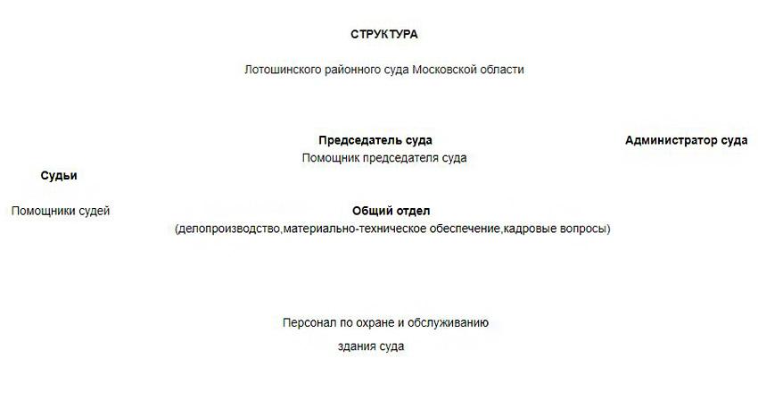 Структура Лотошинского районного суда Московской области