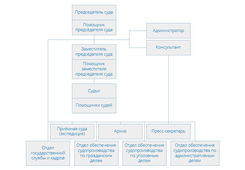 Структура Люблинского районного суда города Москвы