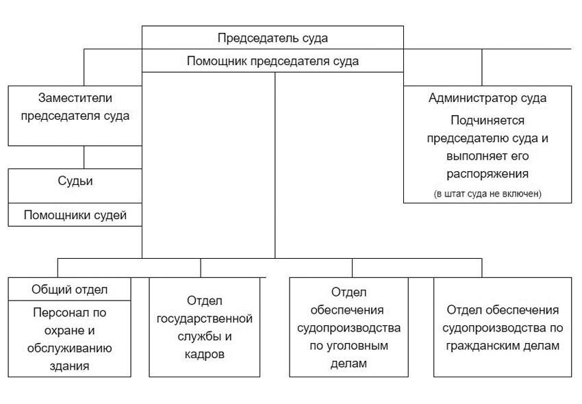 Структура Люберецкого городского суда Московской области
