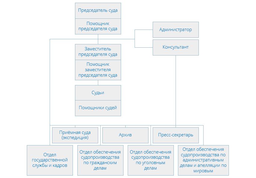 Структура Мещанского районного суда города Москвы