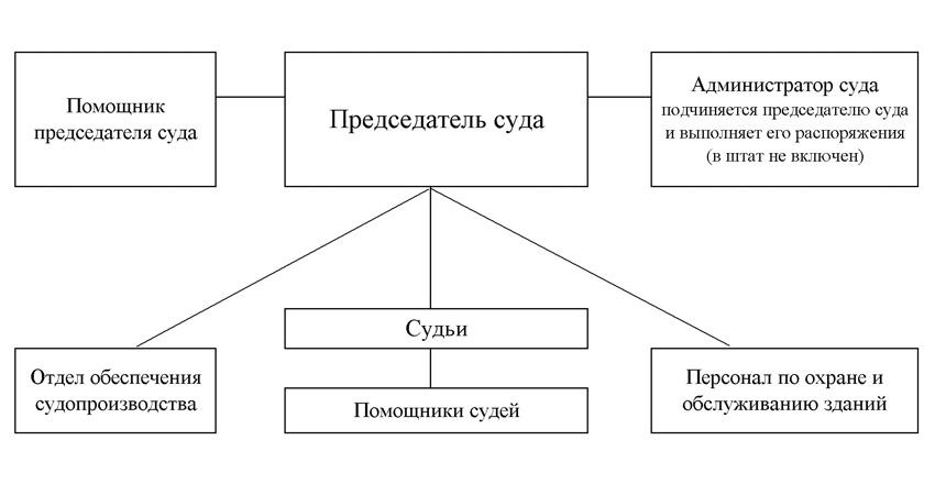 Структура Можайского городского суда Московской области