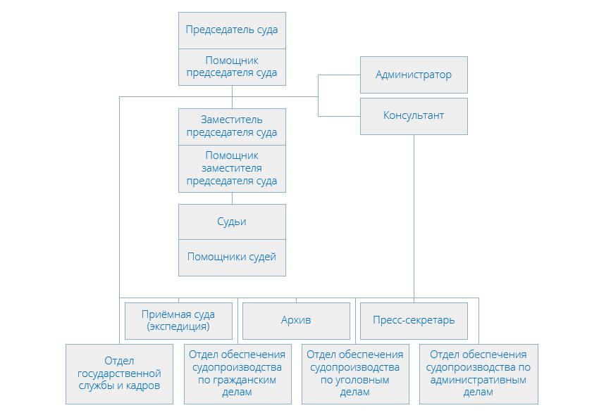 Структура Нагатинского районного суда города Москвы