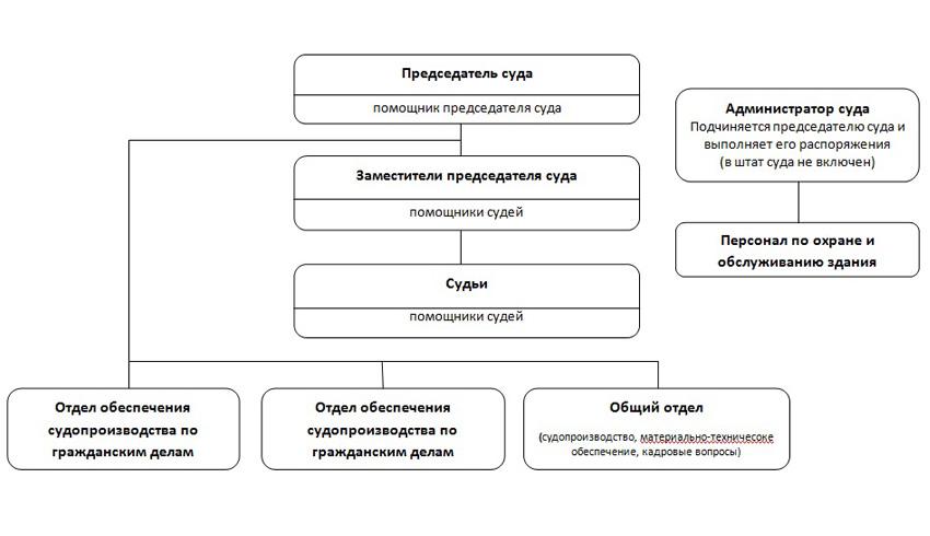 Структура Орехово-Зуевского городского суда Московской области