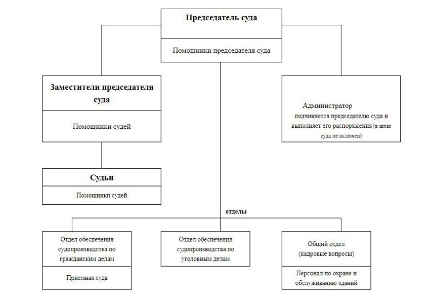 Структура Подольского городского суда Московской области