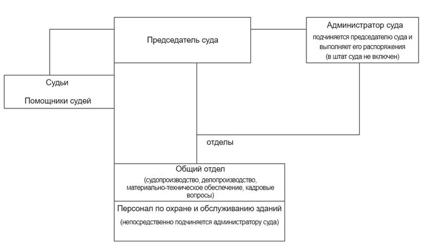 Структура Протвинского городского суда Московской области
