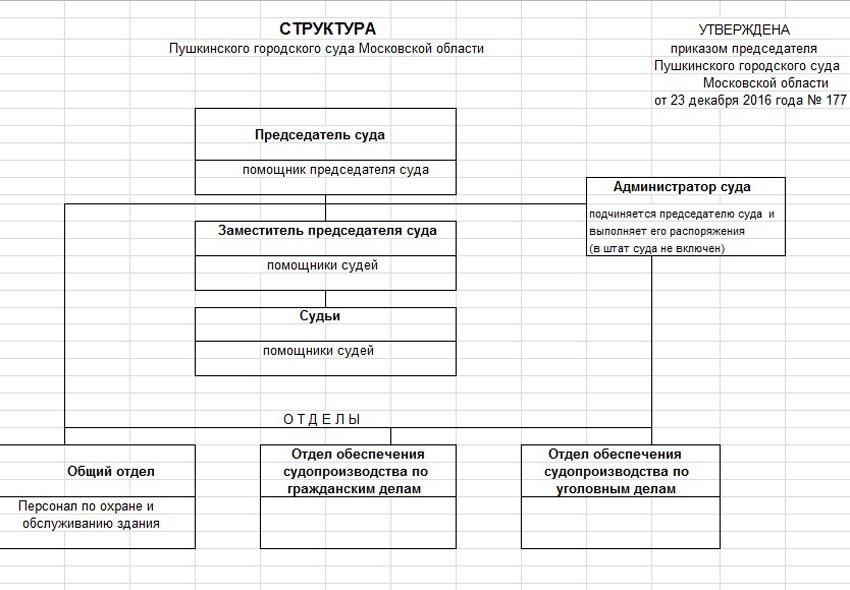 Структура Пушкинского городского суда Московской области