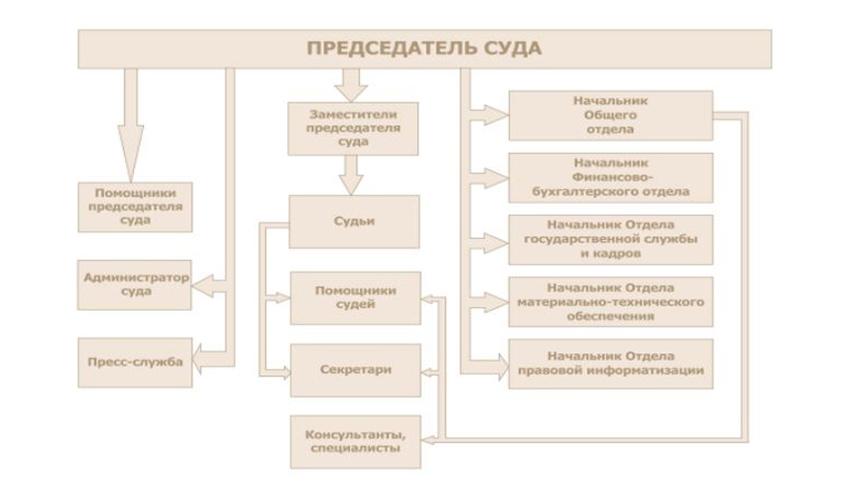 Штатная структура Санкт-Петербургского городского суда города СПб
