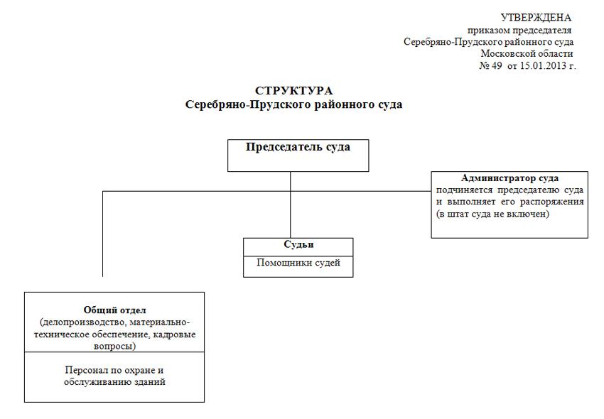 Структура Серебряно-Прудского районного суда Московской области