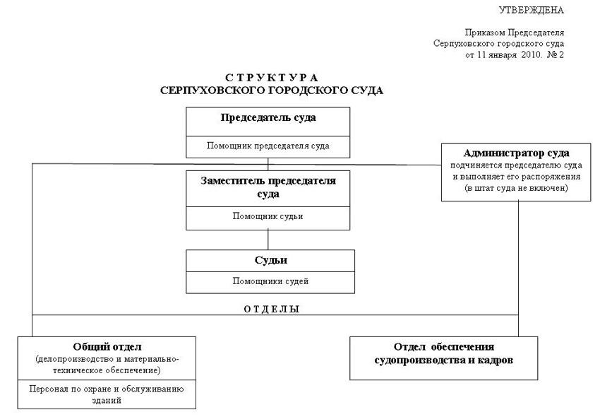 Структура Серпуховского городского суда Московской области