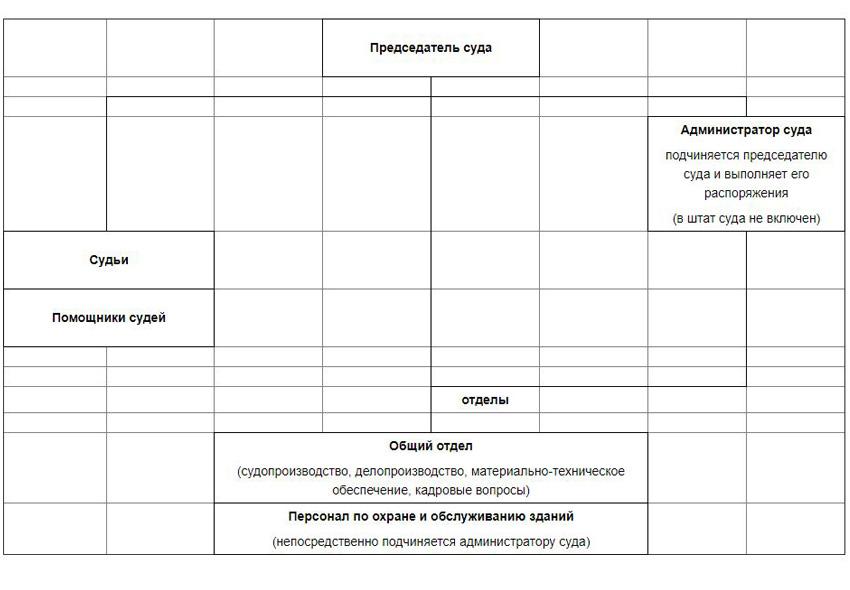 Структура Шаховского районного суда Московской области