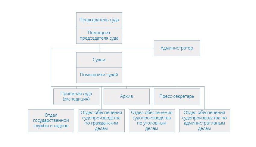 Структура Щербинского районного суда города Москвы