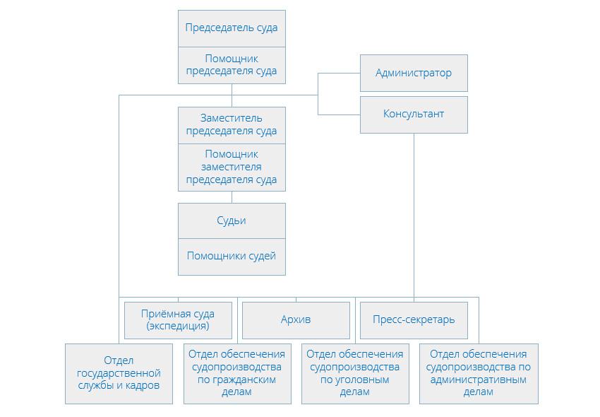 Структура Симоновского районного суда города Москвы