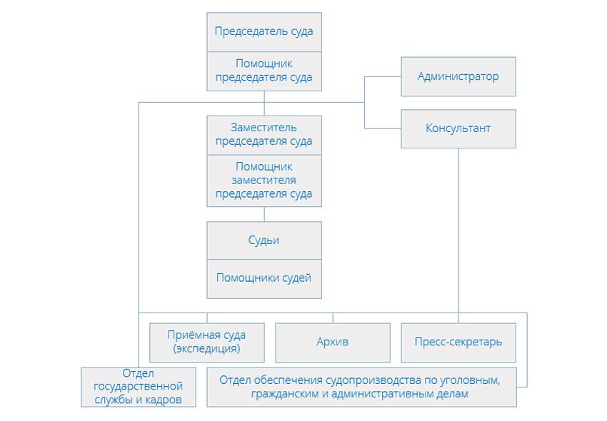 Структура Солнцевского районного суда города Москвы