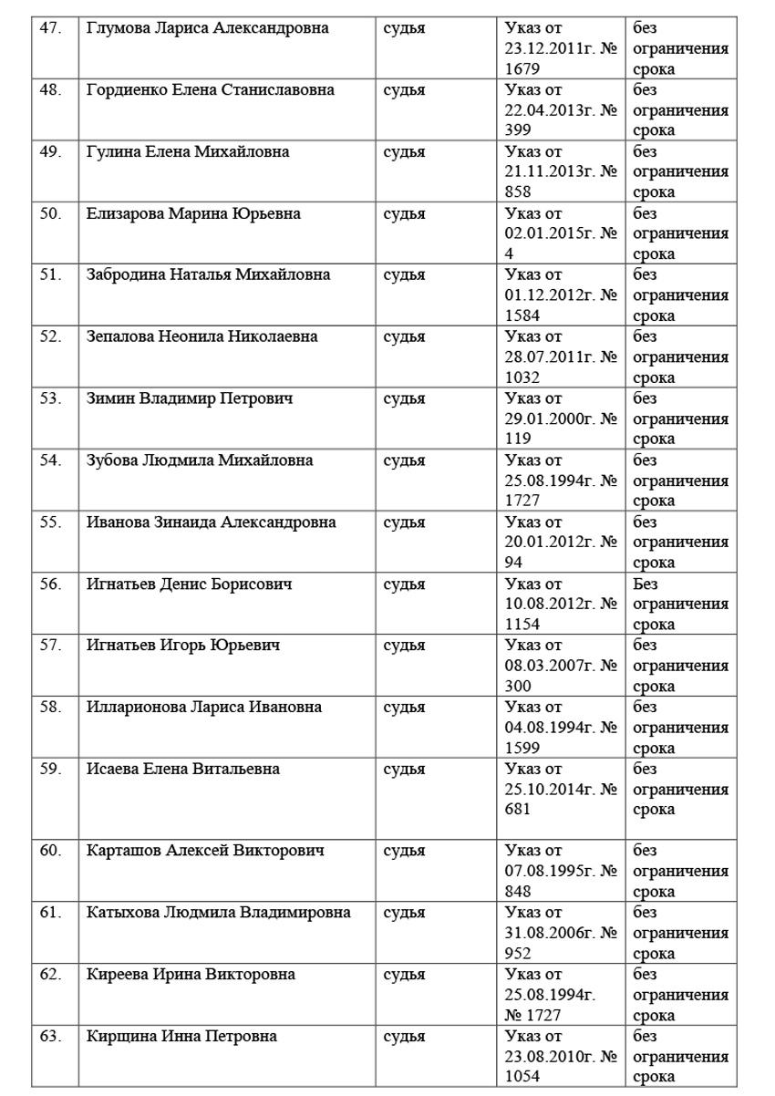 Список судей Московского областного суда