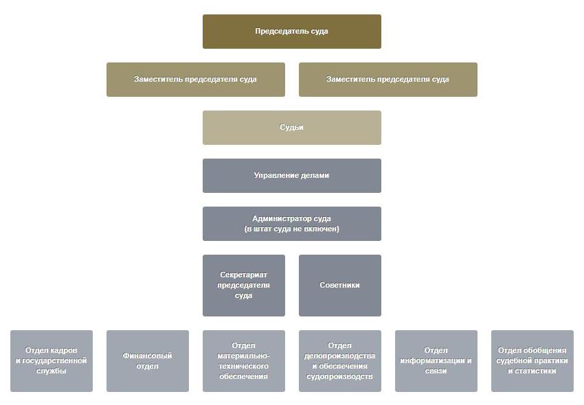 Структура Суда по интеллектуальным правам Москвы