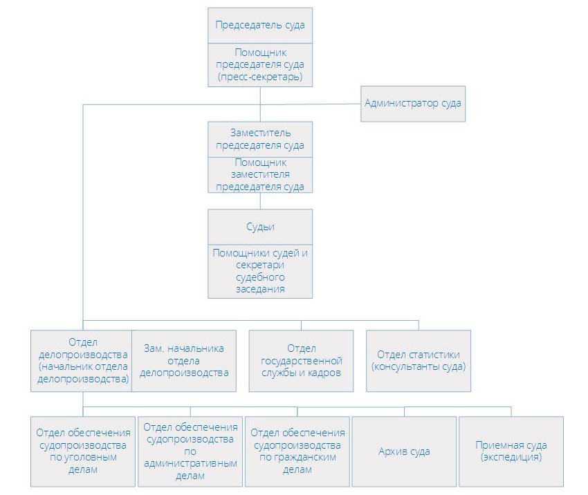 Структура Тушинского районного суда города Москвы
