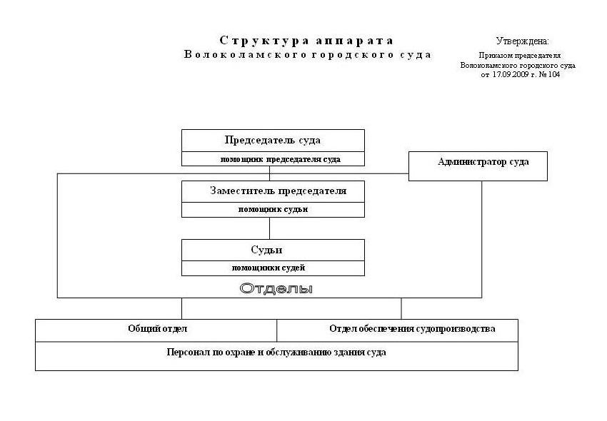 Структура Волоколамского городского суда Московской области