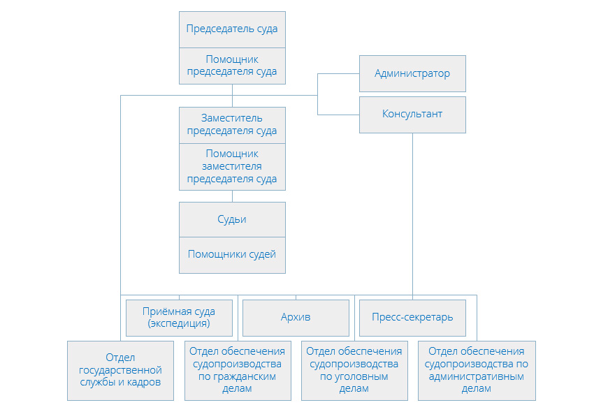Структура Замоскворецкого районного суда города Москвы