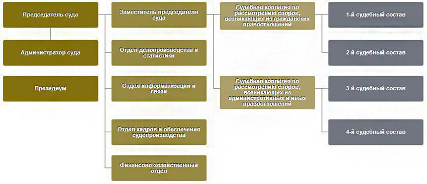 Структура Арбитражного суда Новгородской области