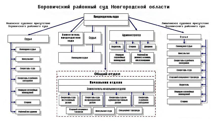 Структура Боровичского районного суда Новгородской области
