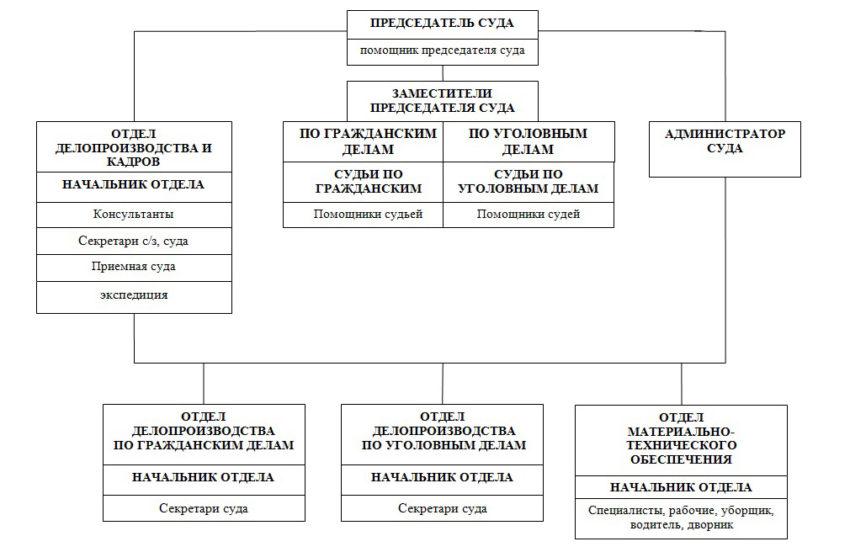 Структура Гатчинского городского суда Ленинградской области
