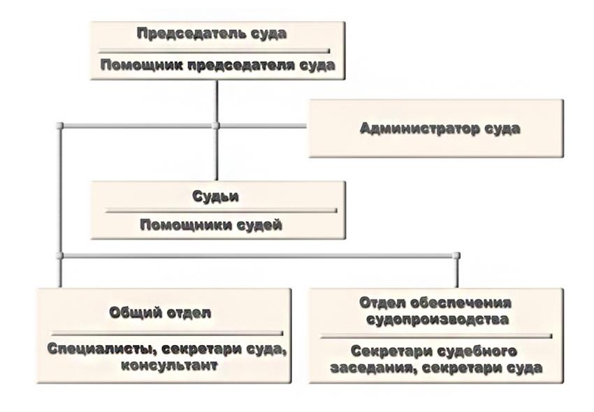 Структура Киришского городского суда Ленинградской области