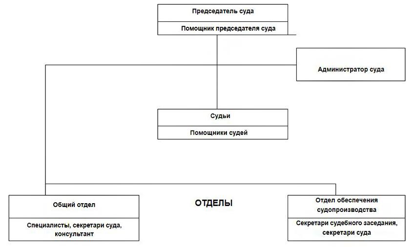 Структура Лодейнопольского городского суда Ленинградской области