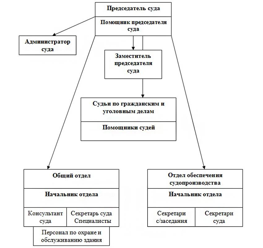 Структура Ломоносовского районного суда Ленинградской области