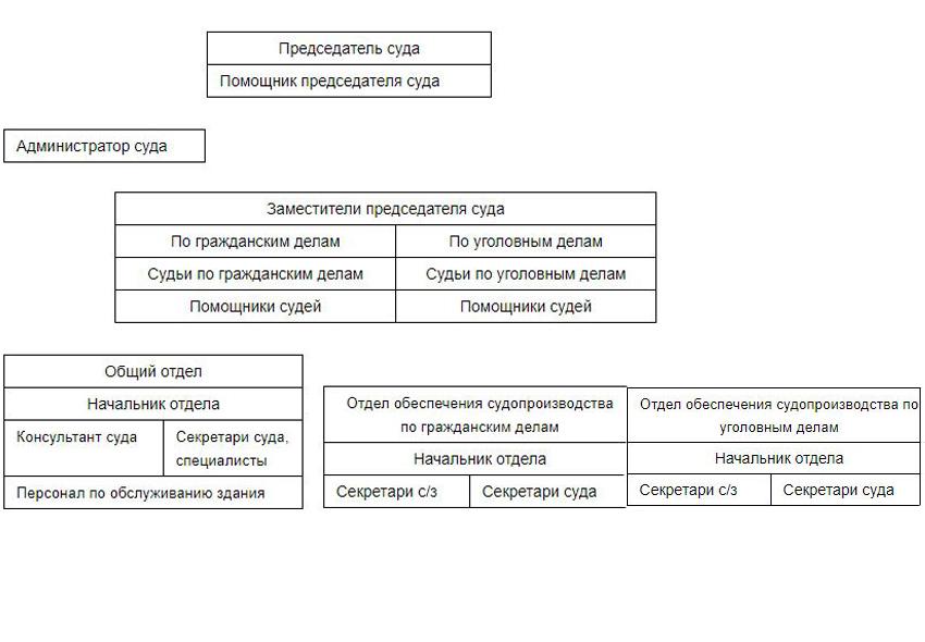 Структура Лужского городского суда Ленинградской области