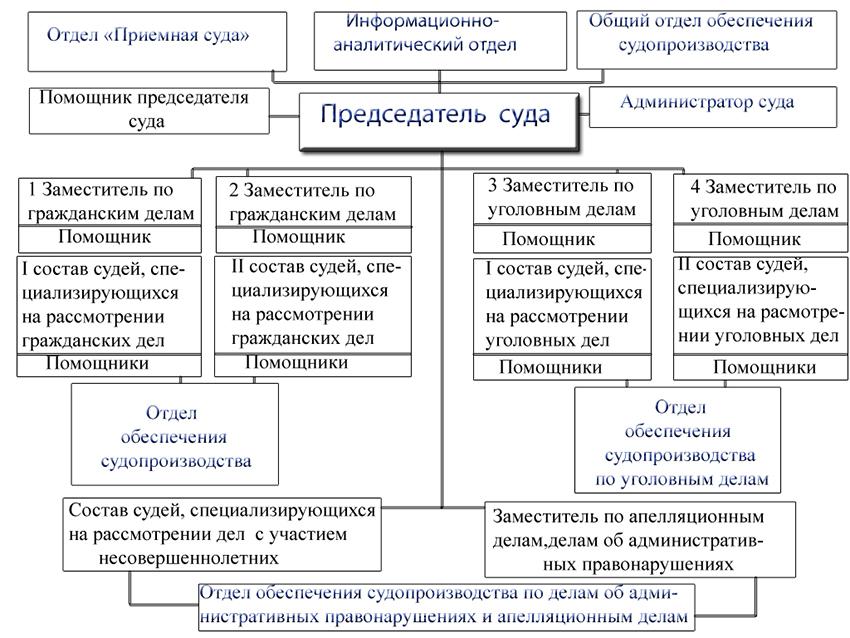 Структура Новгородского районного суда Новгородской области