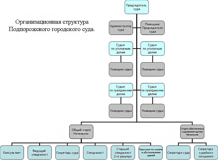 Структура Подпорожского городского суда Ленинградской области