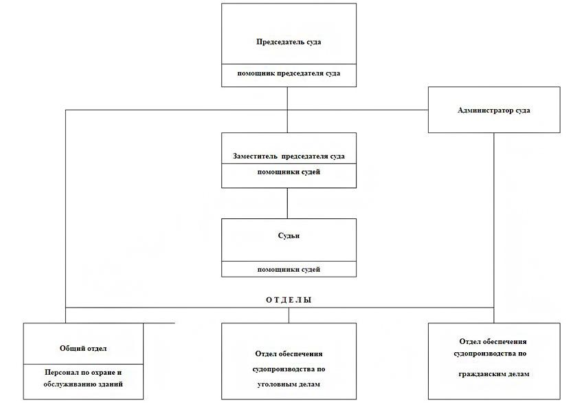 Структура Приозерского городского суда Ленинградской области