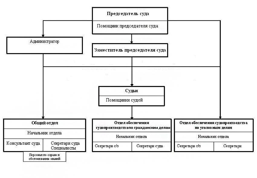 Структура Сланцевского городского суда Ленинградской области