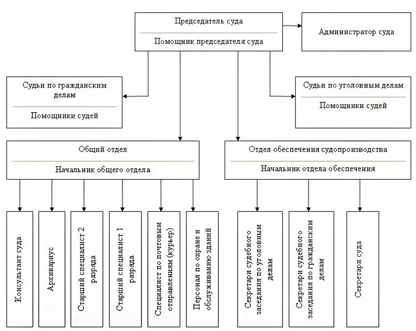 Структура Сосновоборского городского суда Ленинградской области
