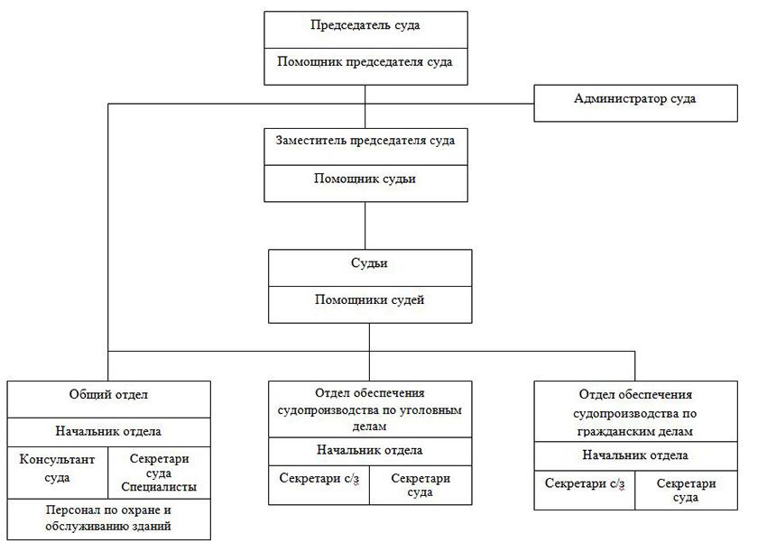 Структура Тихвинского городского суда Ленинградской области