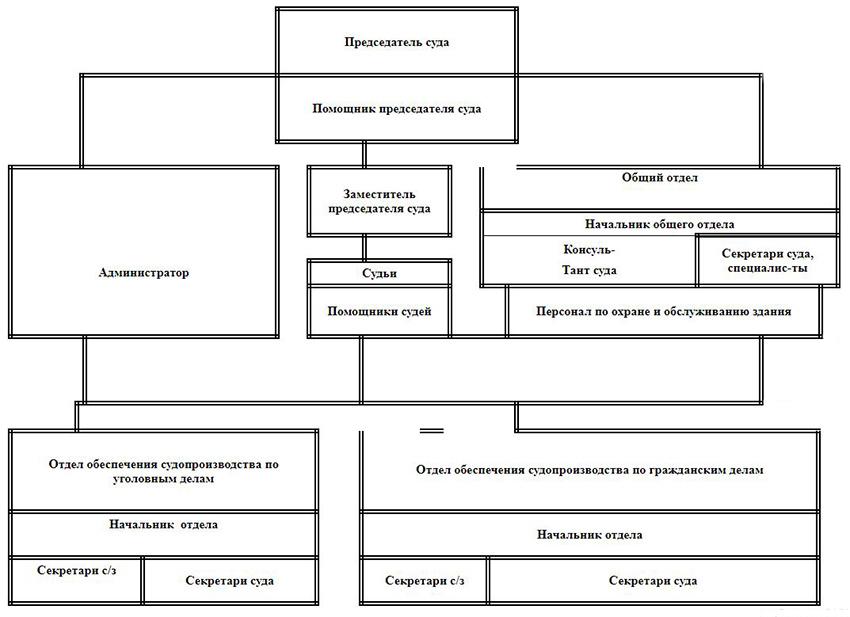 Структура Волховского городского суда Ленинградской области