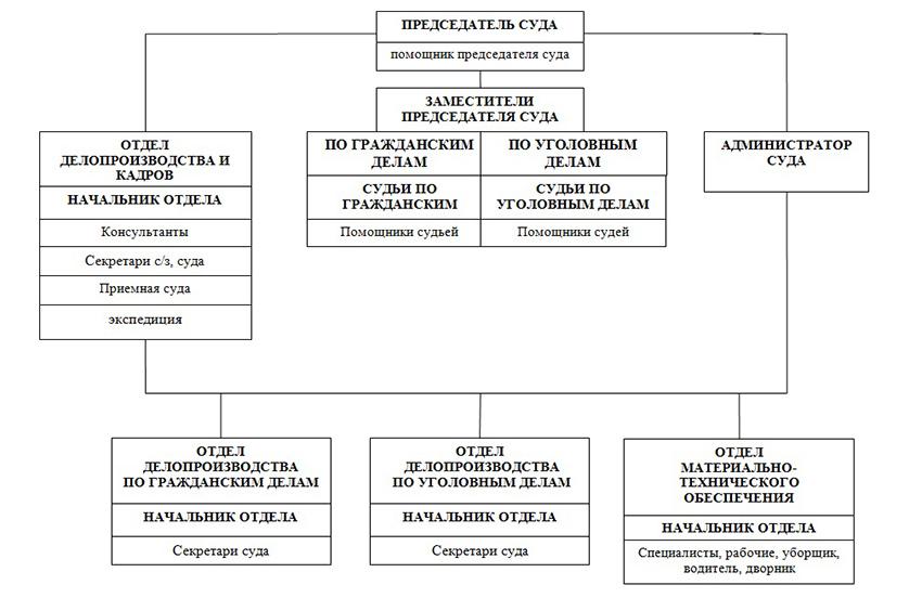 Структура Всеволожского городского суда Ленинградской области